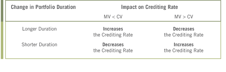 Impact on crediting rate chart