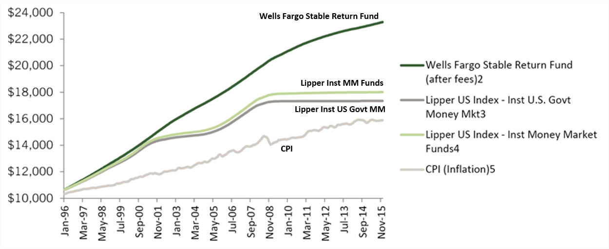Stable Return Fund outperforms Money Market chart
